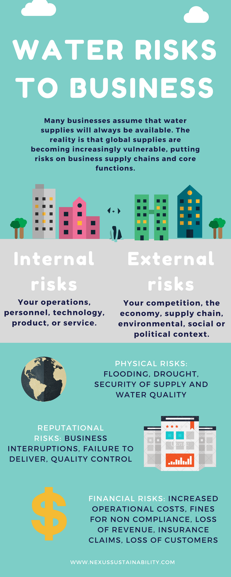 Water-risk infographic