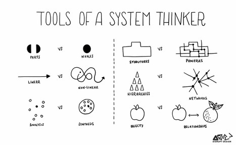 Tools of a system thinker